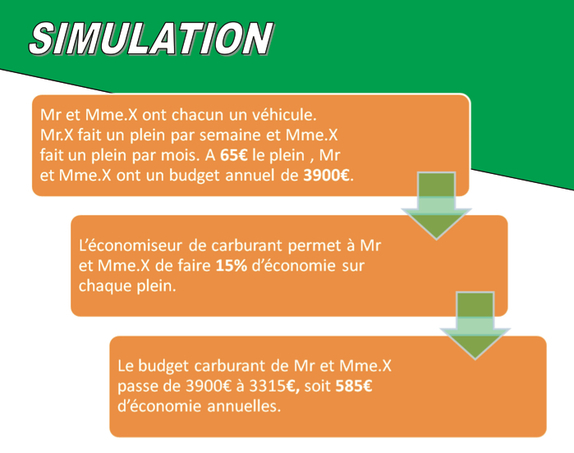 Simulation economiseur carburant essence ou diesel